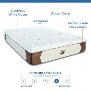 Top 15 Best RV Mattresses in 2019 - Ultimate Guide