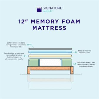 Signature Sleep 12 Inch Memory Foam Mattress Review