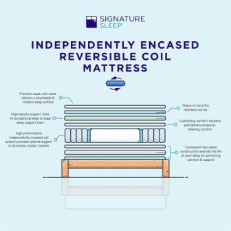 Signature Sleep Mattress 8 Inch Coil Mattress Review