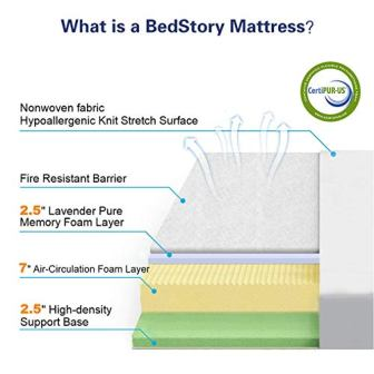 BedStory 12-Inch Lavender Mattress Review