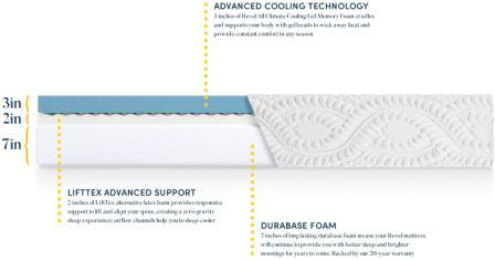 Revel Hybrid Cool Mattress Review