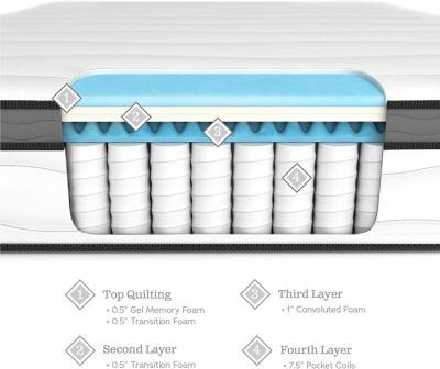 Weekender 10-Inch Hybrid Mattress Review